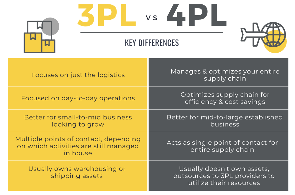 A Beginners Guide to 3PL & 4PL Solutions